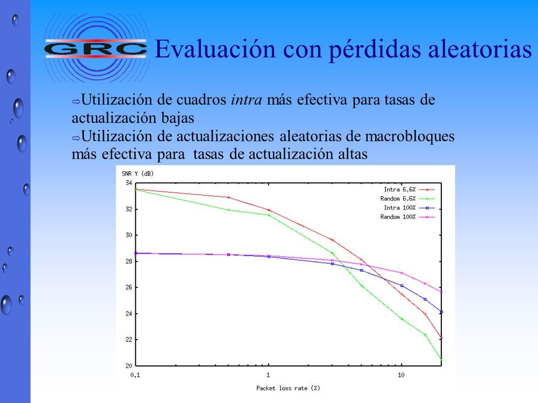 Utilización de cuadros intra más efectiva para tasas de actualización bajas Utilización de actualizaciones aleatorias de macrobloques más efectiva par