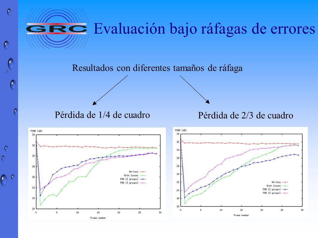 Evaluación bajo ráfagas de errores Pérdida de 1/4 de cuadro Pérdida de 2/3 de cuadro Resultados con diferentes tamaños de ráfaga