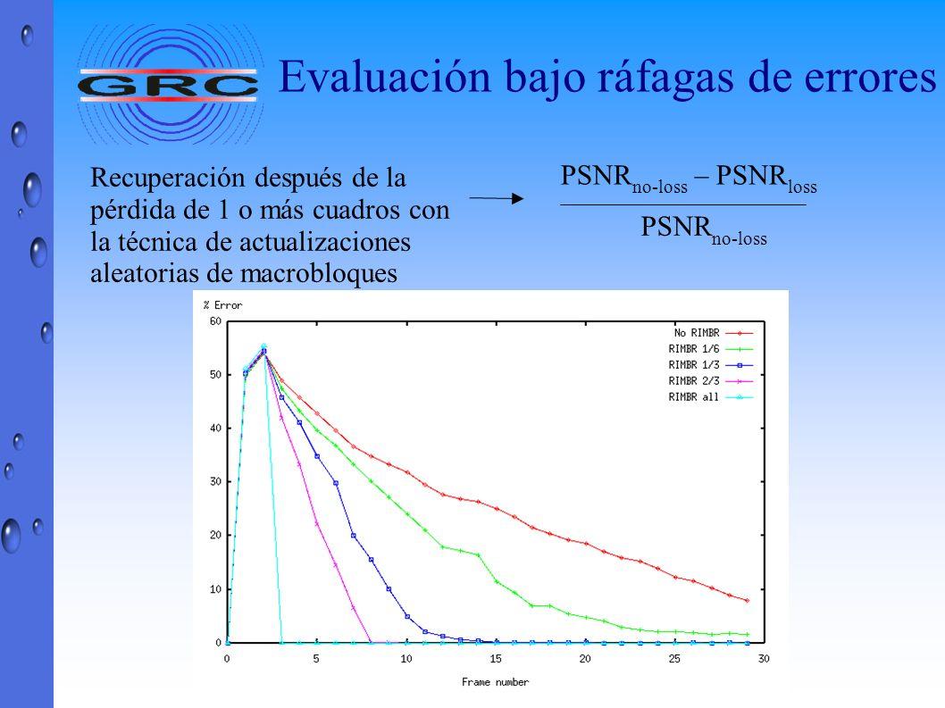 PSNR no-loss – PSNR loss PSNR no-loss Recuperación después de la pérdida de 1 o más cuadros con la técnica de actualizaciones aleatorias de macrobloqu
