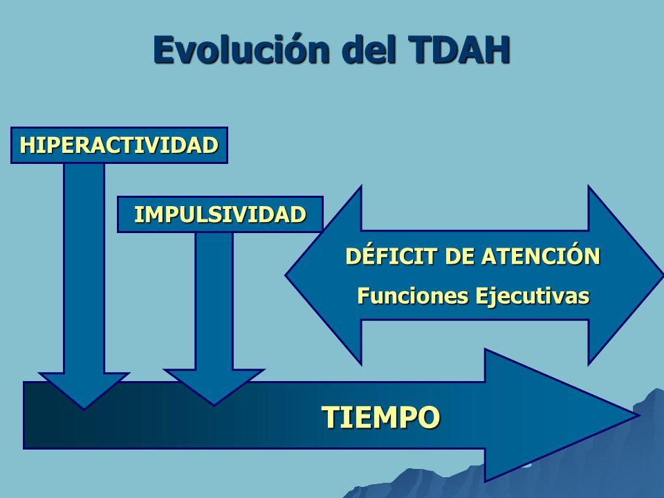 HIPERACTIVIDAD IMPULSIVIDAD DÉFICIT DE ATENCIÓN Funciones Ejecutivas TIEMPO Evolución del TDAH