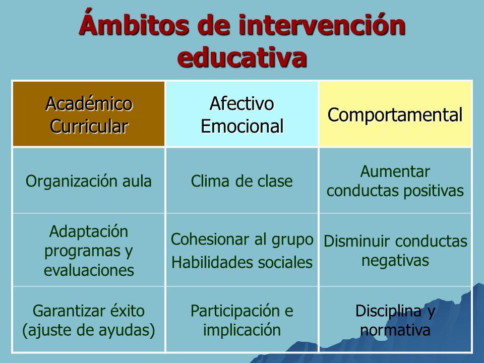Ámbitos de intervención educativa Académico Curricular Afectivo Emocional Comportamental Organización aulaClima de clase Aumentar conductas positivas
