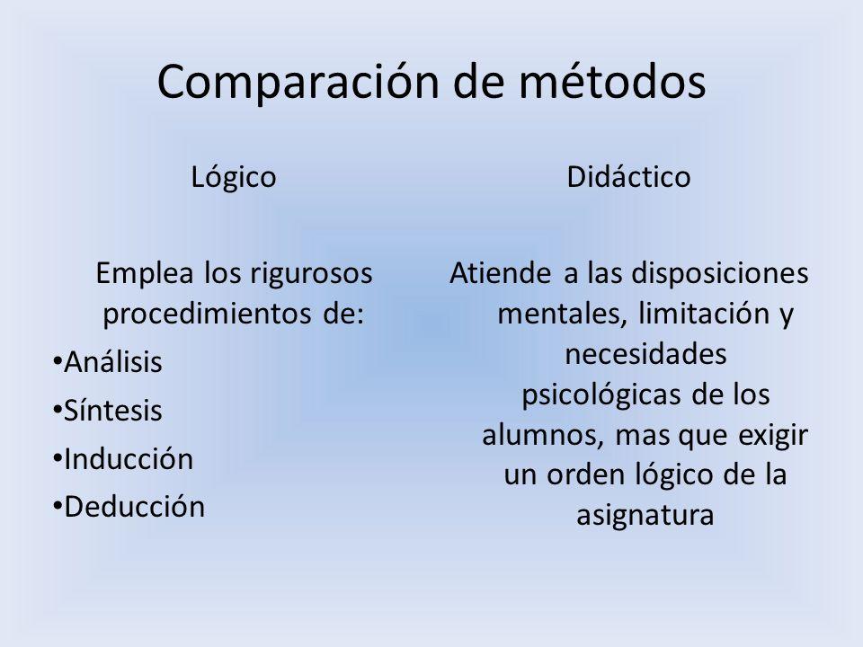 Comparación de métodos Lógico Emplea los rigurosos procedimientos de: Análisis Síntesis Inducción Deducción Didáctico Atiende a las disposiciones ment