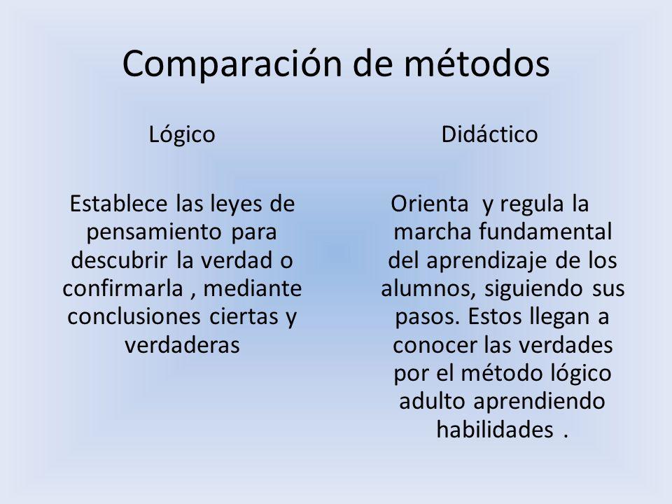 Comparación de métodos Lógico Establece las leyes de pensamiento para descubrir la verdad o confirmarla, mediante conclusiones ciertas y verdaderas Di