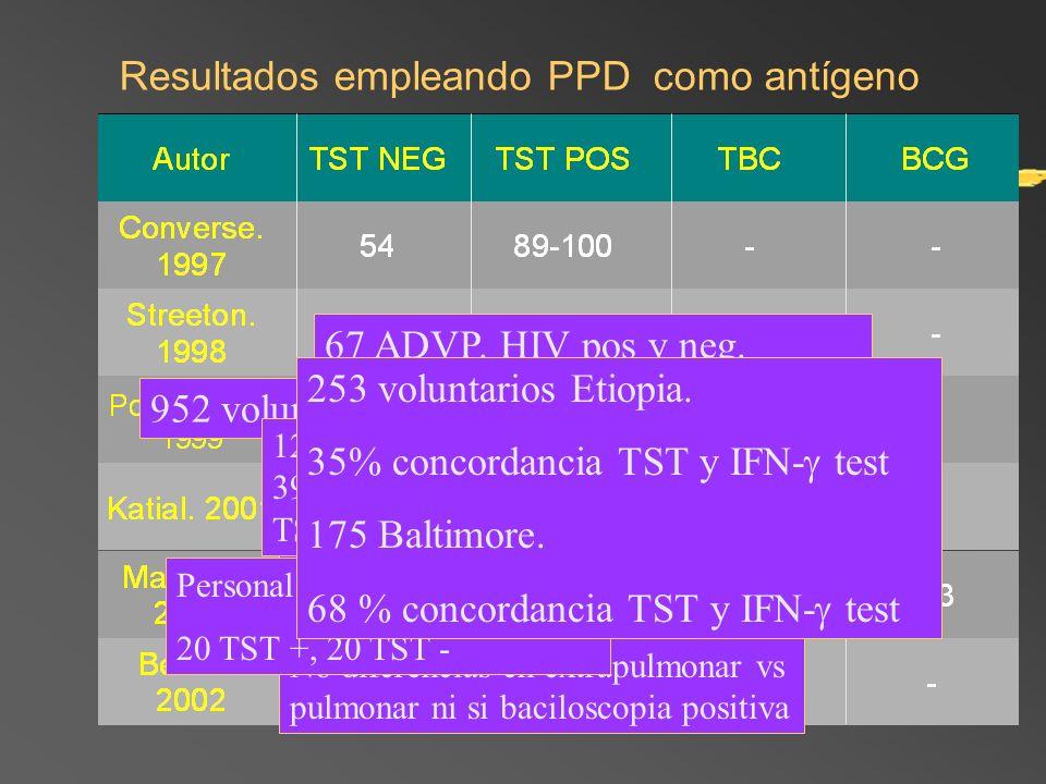 Resultados empleando PPD como antígeno 67 ADVP. HIV pos y neg. Mayor concordancia TST y IFN- test en HIV positivos 952 voluntarios 455 individuos. G1: