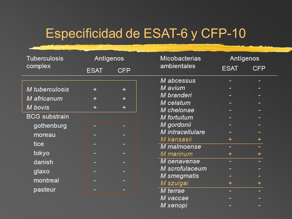 Especificidad de ESAT-6 y CFP-10 Micobacterias ambientales Antígenos ESATCFP M abcessus-- M avium-- M branderi-- M celatum-- M chelonae-- M fortuitum-
