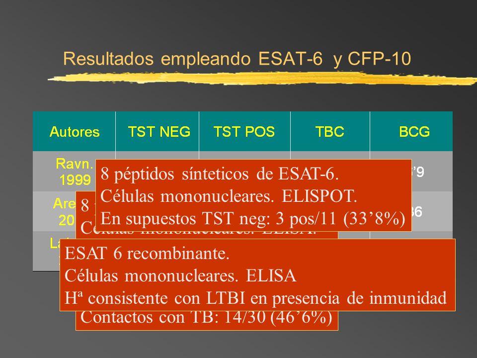 Resultados empleando ESAT-6 y CFP-10 8 péptidos sintéticos de ESAT-6. Células mononucleares. ELISA. Dinamarca. Etiopia. TB: 11/34 (32,5%) Contactos co