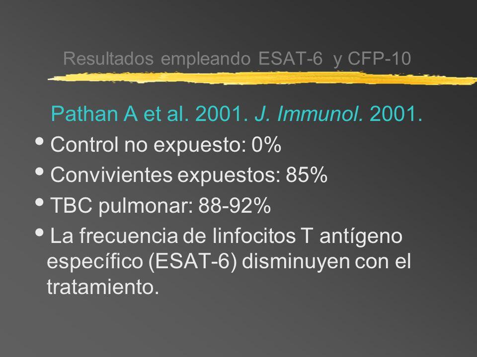 Resultados empleando ESAT-6 y CFP-10 Pathan A et al. 2001. J. Immunol. 2001. Control no expuesto: 0% Convivientes expuestos: 85% TBC pulmonar: 88-92%