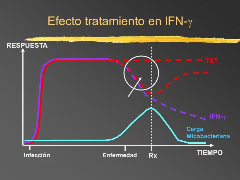 Infección Enfermedad TIEMPO RESPUESTA IFN- Carga Micobacteriana Efecto tratamiento en IFN- TST Rx