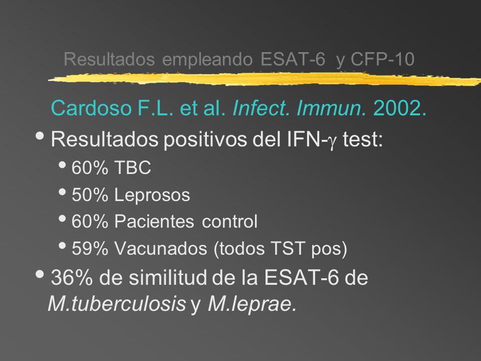 Resultados empleando ESAT-6 y CFP-10 Cardoso F.L. et al. Infect. Immun. 2002. Resultados positivos del IFN- test: 60% TBC 50% Leprosos 60% Pacientes c
