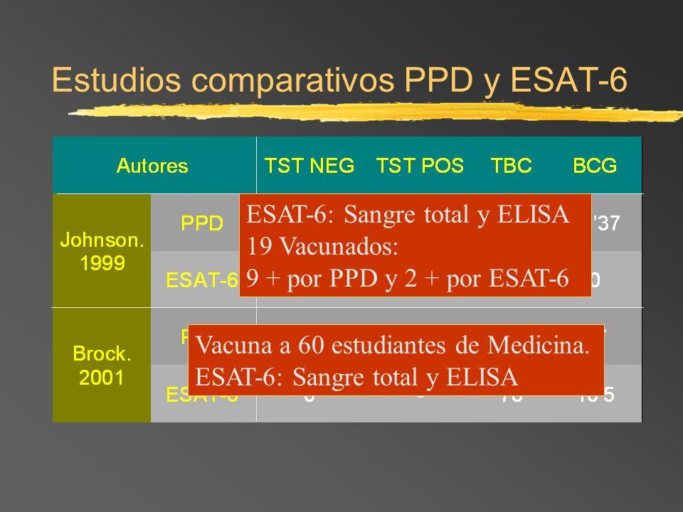 Estudios comparativos PPD y ESAT-6 Vacuna a 60 estudiantes de Medicina. ESAT-6: Sangre total y ELISA 19 Vacunados: 9 + por PPD y 2 + por ESAT-6
