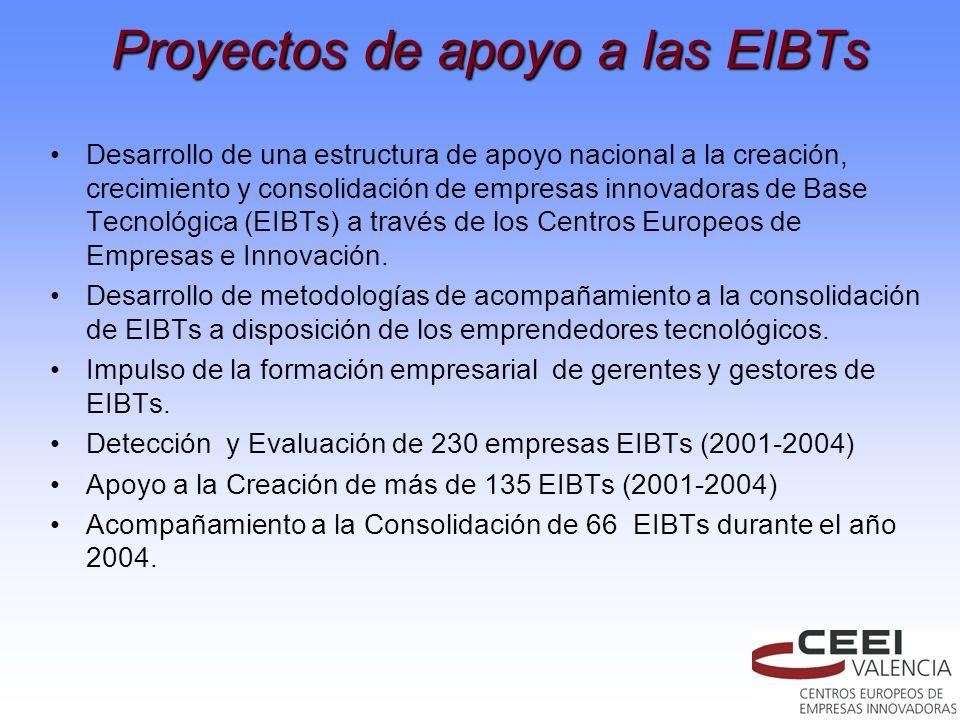 Proyectos de apoyo a las EIBTs Desarrollo de una estructura de apoyo nacional a la creación, crecimiento y consolidación de empresas innovadoras de Ba