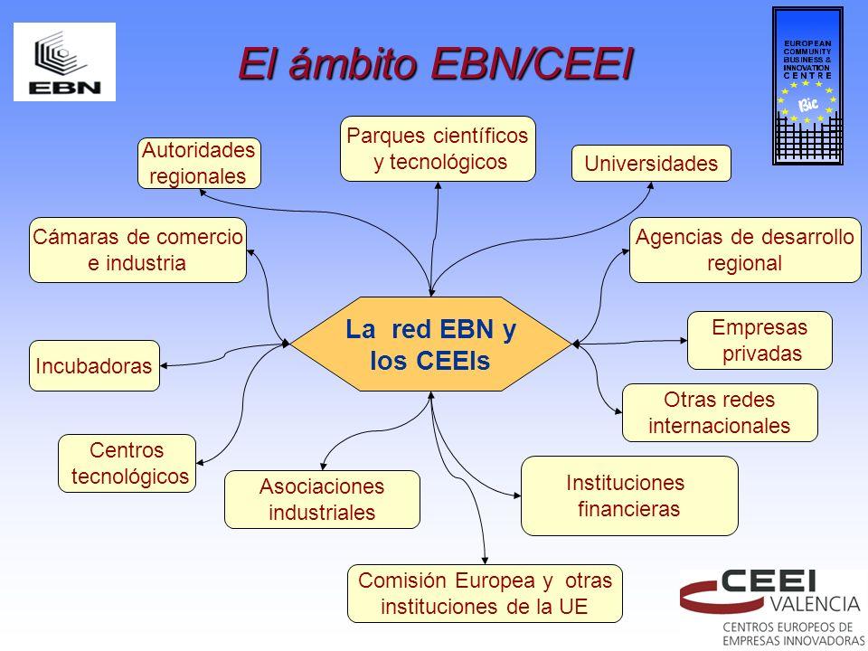 El ámbito EBN/CEEI La red EBN y los CEEIs Autoridades regionales Parques científicos y tecnológicos Universidades Agencias de desarrollo regional Empr