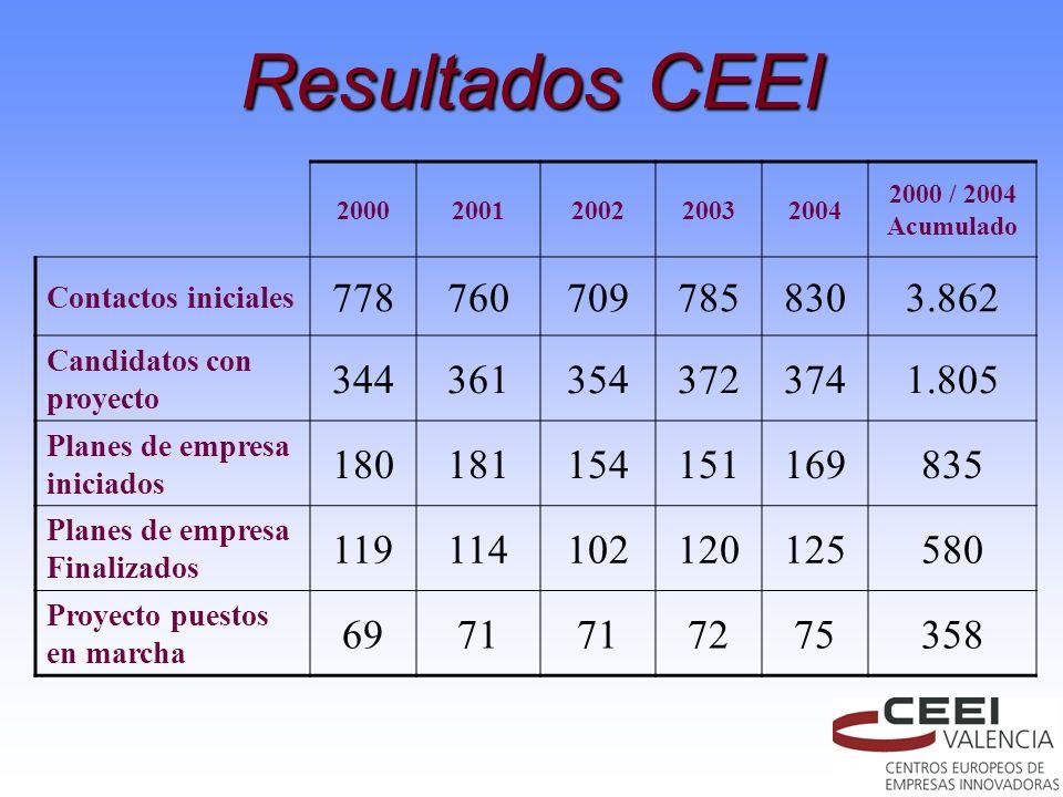 Resultados CEEI 20002001200220032004 2000 / 2004 Acumulado Contactos iniciales 7787607097858303.862 Candidatos con proyecto 3443613543723741.805 Plane