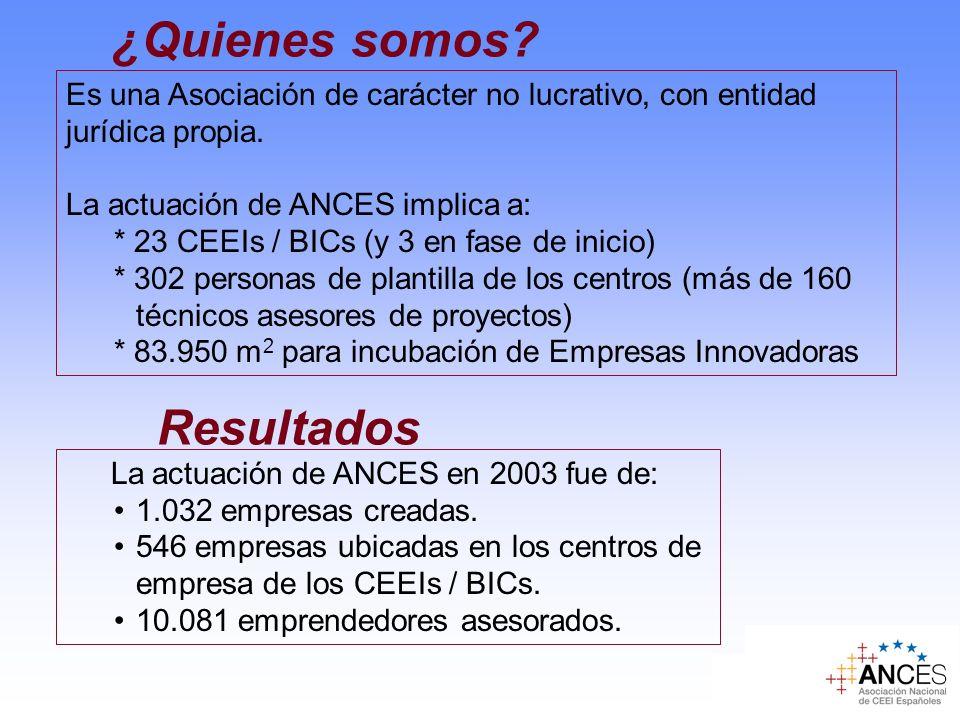 ¿Quienes somos? Resultados La actuación de ANCES en 2003 fue de: 1.032 empresas creadas. 546 empresas ubicadas en los centros de empresa de los CEEIs