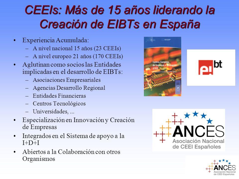 CEEIs: Más de 15 años liderando la Creación de EIBTs en España Experiencia Acumulada: –A nivel nacional 15 años (23 CEEIs) –A nivel europeo 21 años (1