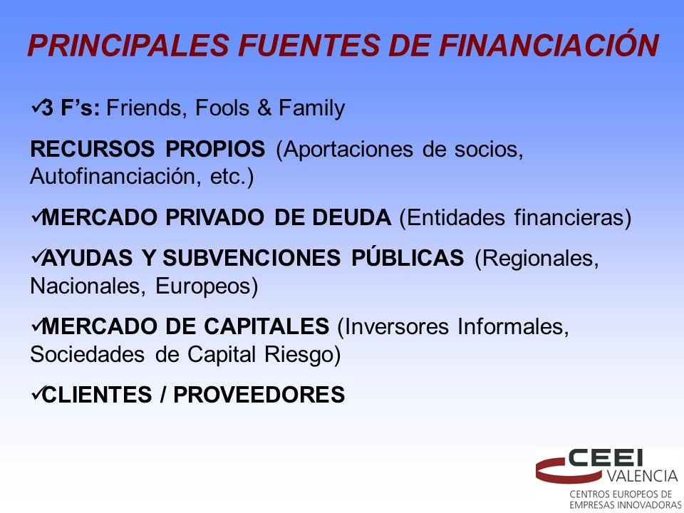 PRINCIPALES FUENTES DE FINANCIACIÓN 3 Fs: Friends, Fools & Family RECURSOS PROPIOS (Aportaciones de socios, Autofinanciación, etc.) MERCADO PRIVADO DE