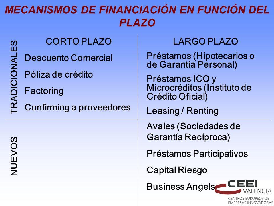 CORTO PLAZO Descuento Comercial Póliza de crédito Factoring Confirming a proveedores MECANISMOS DE FINANCIACIÓN EN FUNCIÓN DEL PLAZO LARGO PLAZO Prést