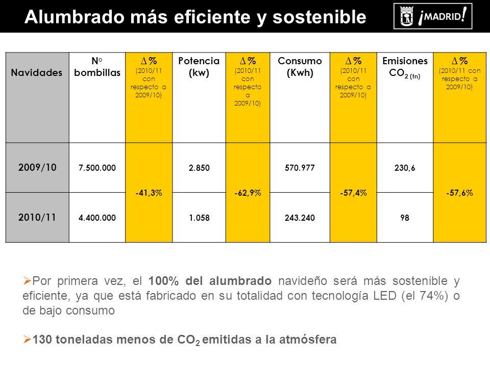 Alumbrado más eficiente y sostenible Por primera vez, el 100% del alumbrado navideño será más sostenible y eficiente, ya que está fabricado en su totalidad con tecnología LED (el 74%) o de bajo consumo 130 toneladas menos de CO 2 emitidas a la atmósfera Navidades N° bombillas % (2010/11 con respecto a 2009/10) Potencia (kw) % (2010/11 con respecto a 2009/10) Consumo (Kwh) % (2010/11 con respecto a 2009/10) Emisiones CO 2 (tn) % (2010/11 con respecto a 2009/10) 2009/10 7.500.000 -41,3% 2.850 -62,9% 570.977 -57,4% 230,6 -57,6% 2010/11 4.400.0001.058243.24098