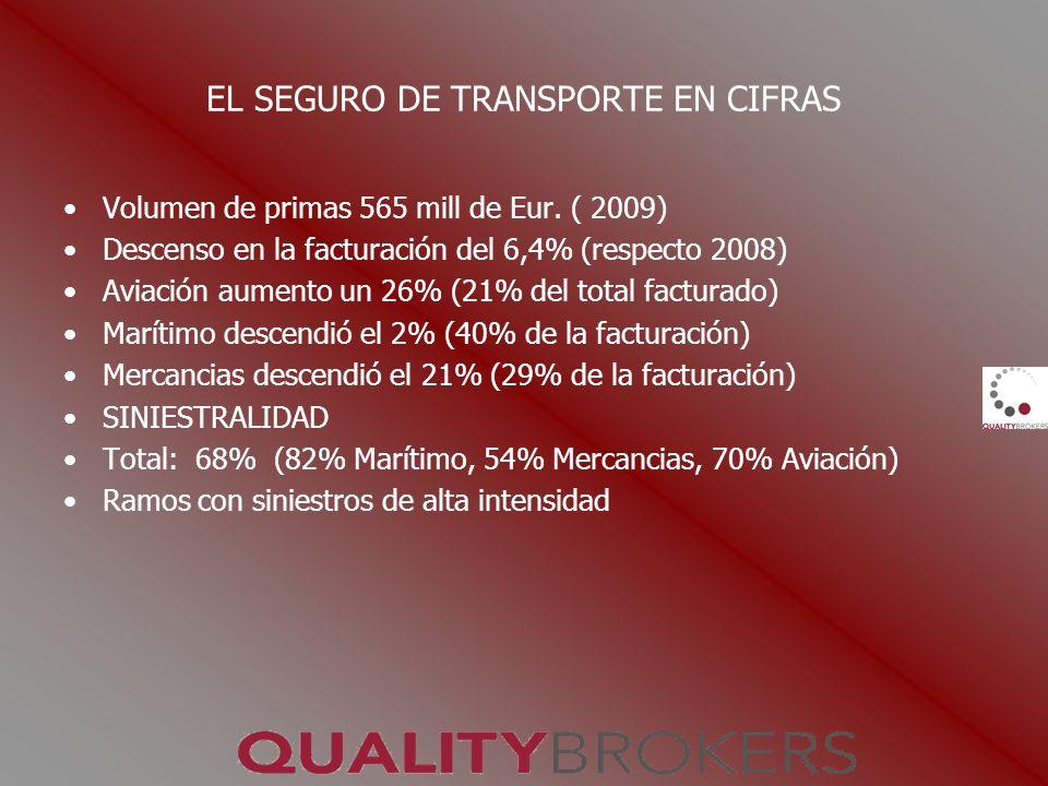EL SEGURO DE TRANSPORTE EN CIFRAS Volumen de primas 565 mill de Eur. ( 2009) Descenso en la facturación del 6,4% (respecto 2008) Aviación aumento un 2