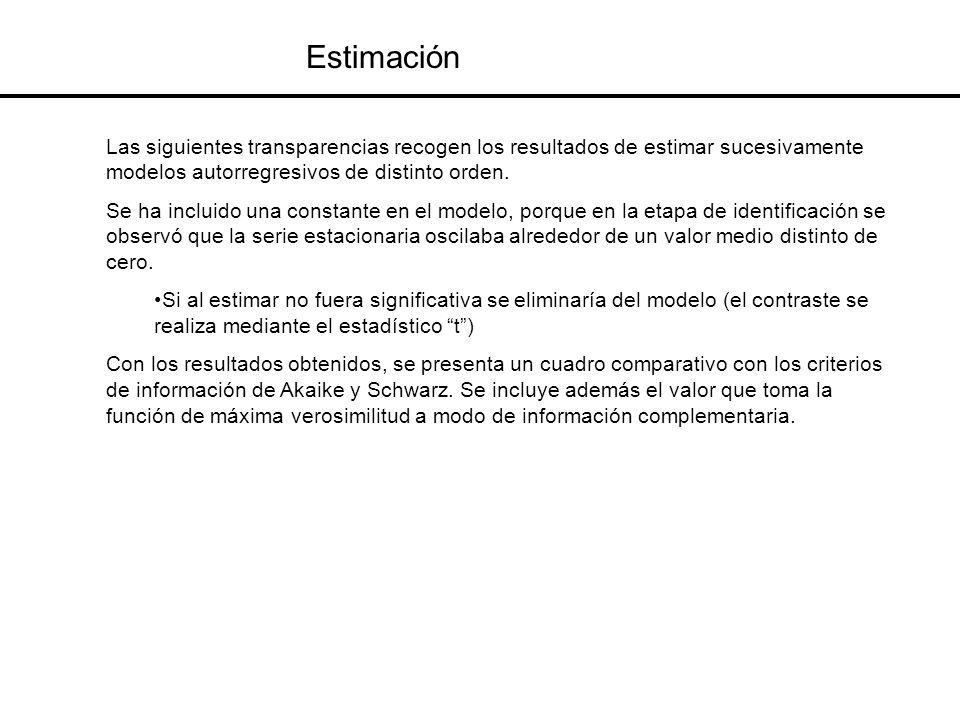 Estimación Las siguientes transparencias recogen los resultados de estimar sucesivamente modelos autorregresivos de distinto orden. Se ha incluido una
