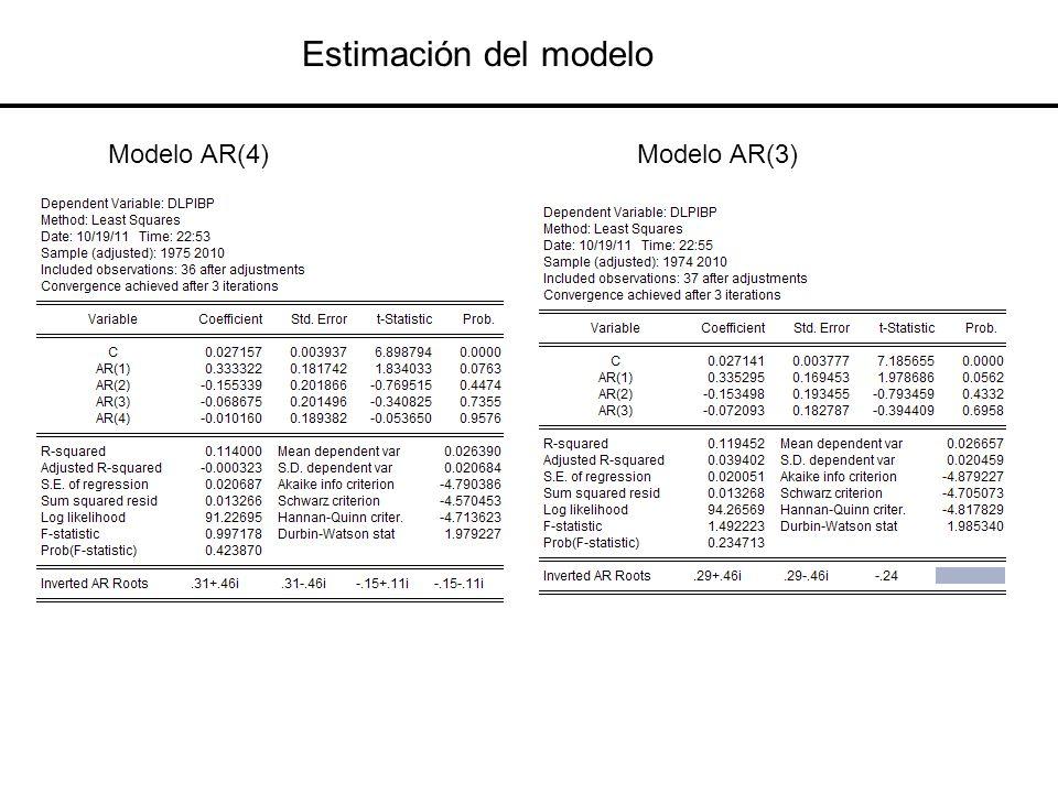 Estimación del modelo Modelo AR(4)Modelo AR(3)
