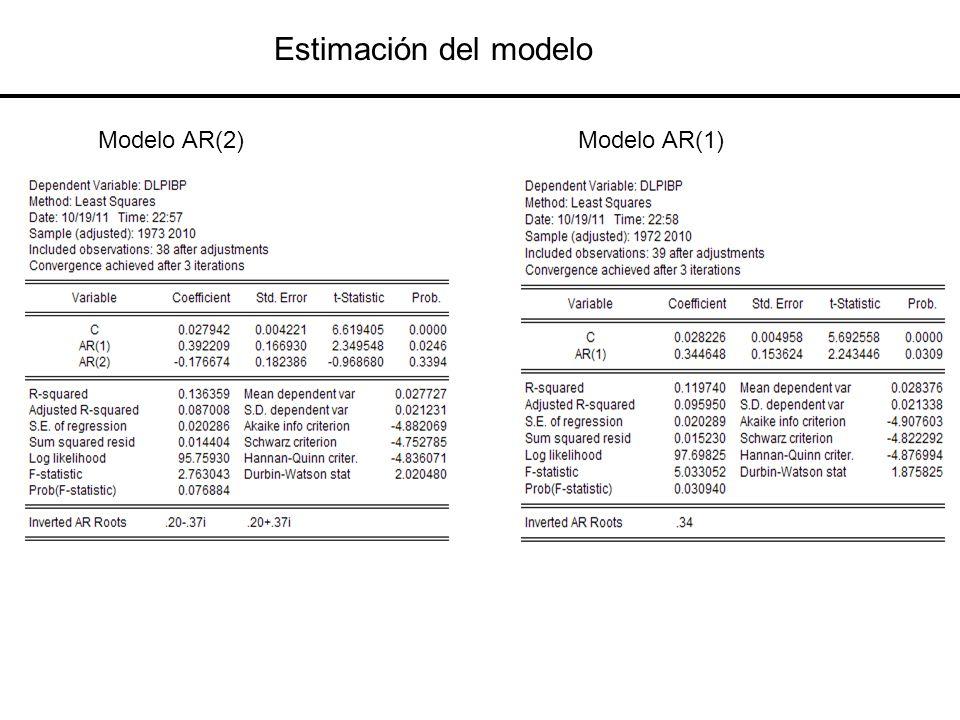 Estimación del modelo Modelo AR(2)Modelo AR(1)