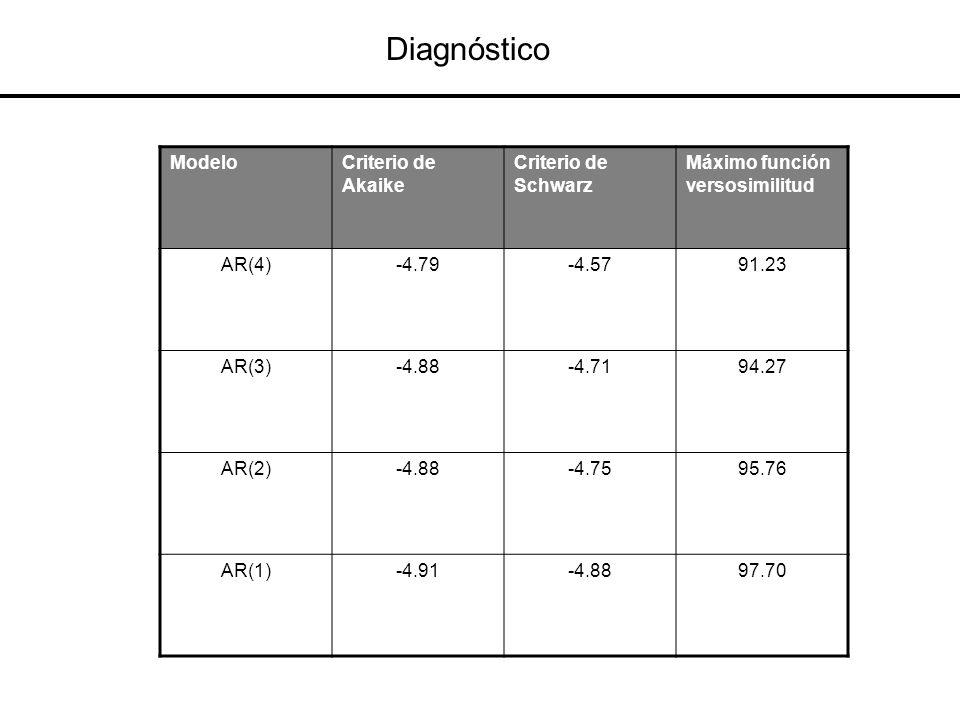 Diagnóstico ModeloCriterio de Akaike Criterio de Schwarz Máximo función versosimilitud AR(4)-4.79-4.5791.23 AR(3)-4.88-4.7194.27 AR(2)-4.88-4.7595.76