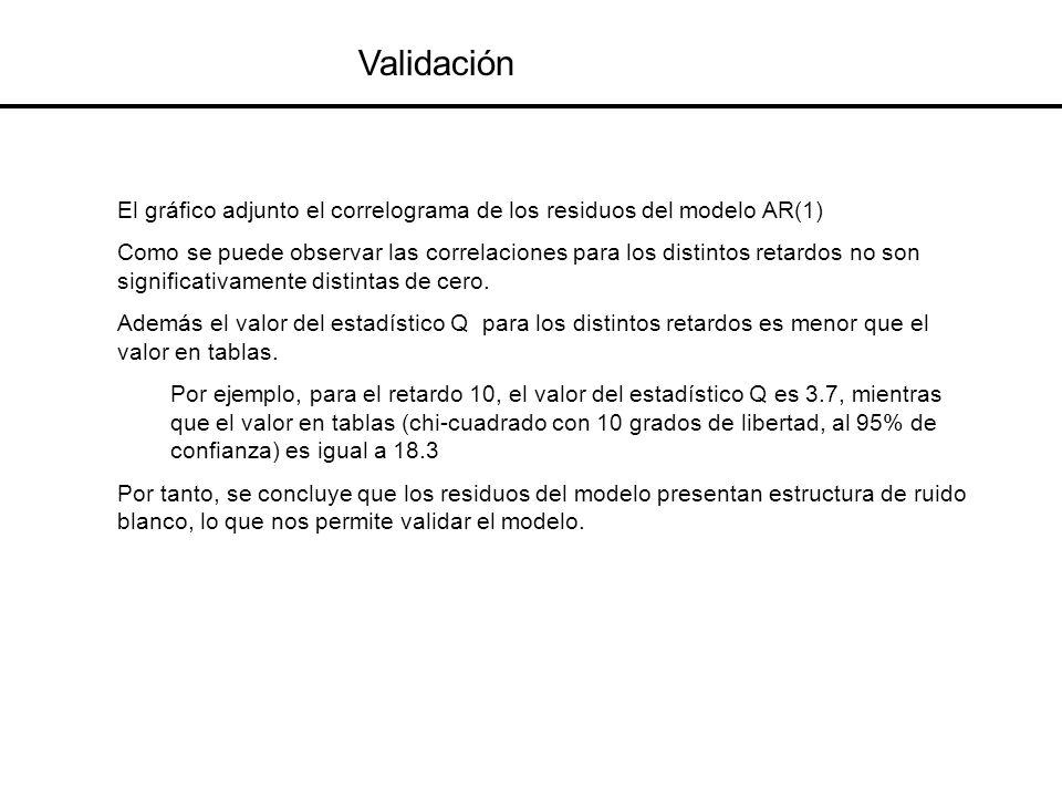 Validación El gráfico adjunto el correlograma de los residuos del modelo AR(1) Como se puede observar las correlaciones para los distintos retardos no