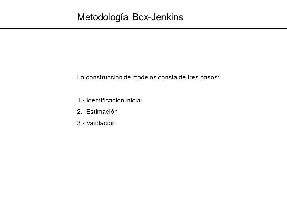 Metodología Box-Jenkins La construcción de modelos consta de tres pasos: 1.- Identificación inicial 2.- Estimación 3.- Validación
