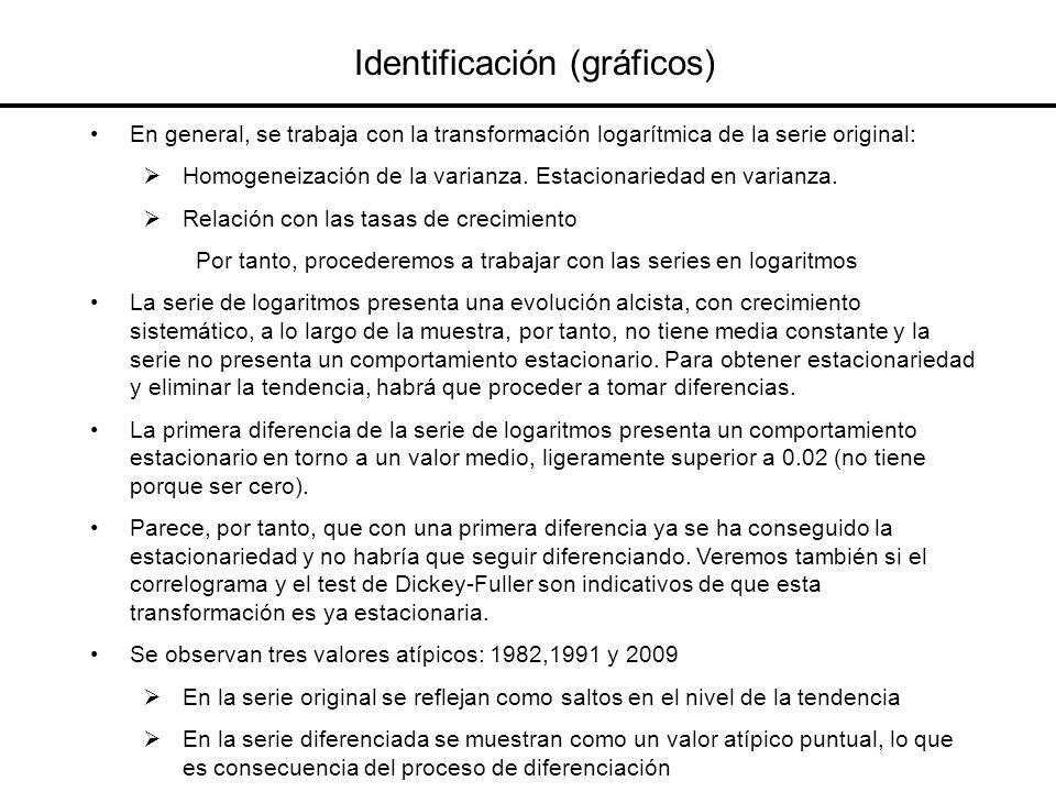 Identificación (gráficos) En general, se trabaja con la transformación logarítmica de la serie original: Homogeneización de la varianza. Estacionaried