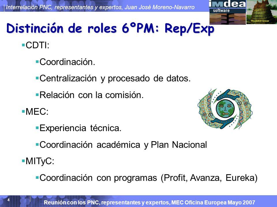 Reunión con los PNC, representantes y expertos, MEC Oficina Europea Mayo 2007 Interrelación PNC, representantes y expertos, Juan José Moreno-Navarro 15 Gracias Son experiencias particulares...