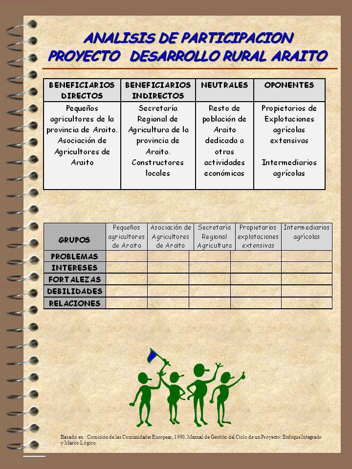 ANALISIS DE PARTICIPACION PROYECTO DESARROLLO RURAL ARAITO Basado en : Comisión de las Comunidades Europeas, 1993. Manual de Gestión del Ciclo de un P