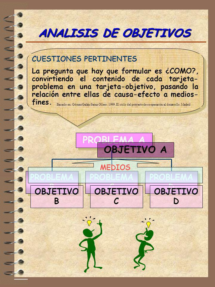 ANALISIS DE OBJETIVOS CUESTIONES PERTINENTES La pregunta que hay que formular es ¿COMO?, convirtiendo el contenido de cada tarjeta- problema en una ta