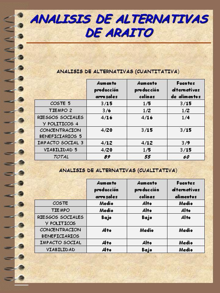 ANALISIS DE ALTERNATIVAS DE ARAITO ANALISIS DE ALTERNATIVAS (CUANTITATIVA) ANALISIS DE ALTERNATIVAS (CUALITATIVA)