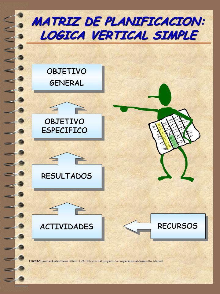 MATRIZ DE PLANIFICACION: LOGICA VERTICAL SIMPLE ACTIVIDADES RESULTADOS OBJETIVO ESPECIFICO OBJETIVO GENERAL RECURSOS Fuente : Gómez Galán/Sainz Ollero
