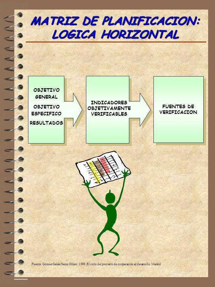 MATRIZ DE PLANIFICACION: LOGICA HORIZONTAL Fuente: Gómez Galán/Sainz Ollero: 1999. El ciclo del proyecto de cooperación al desarrollo. Madrid OBJETIVO