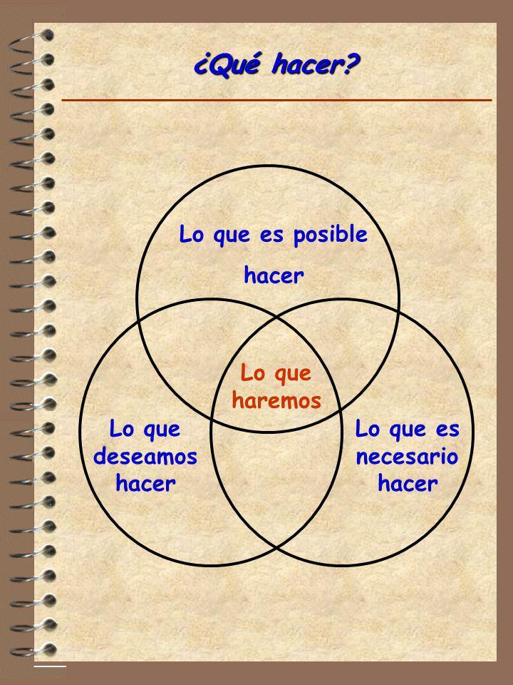 ¿Qué hacer? Lo que es posible hacer Lo que deseamos hacer Lo que es necesario hacer Lo que haremos
