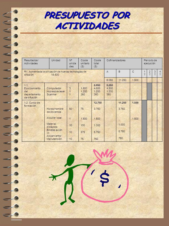 PRESUPUESTO POR ACTIVIDADES Resultados/ Actividades UnidadNº unida des Coste unitario ($) Coste total ($) CofinanciadoresPeriodo de ejecución R1. Aume