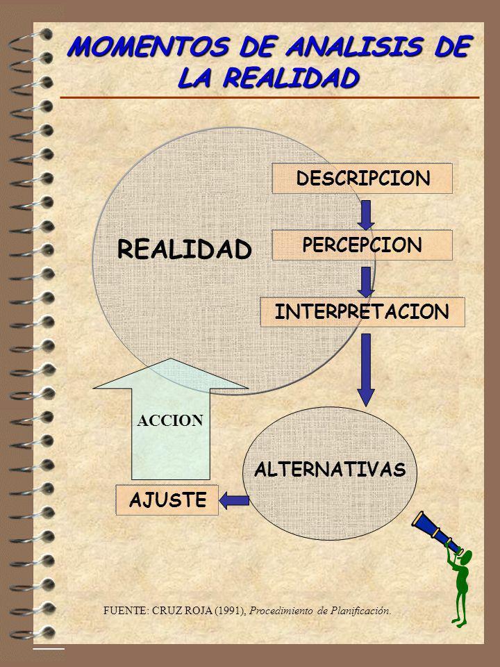 MOMENTOS DE ANALISIS DE LA REALIDAD FUENTE: CRUZ ROJA (1991), Procedimiento de Planificación. DESCRIPCION PERCEPCION INTERPRETACION REALIDAD ALTERNATI