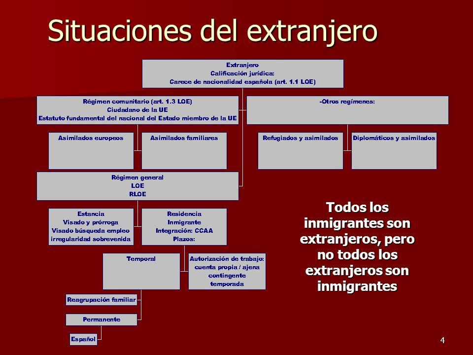 4 Situaciones del extranjero Todos los inmigrantes son extranjeros, pero no todos los extranjeros son inmigrantes
