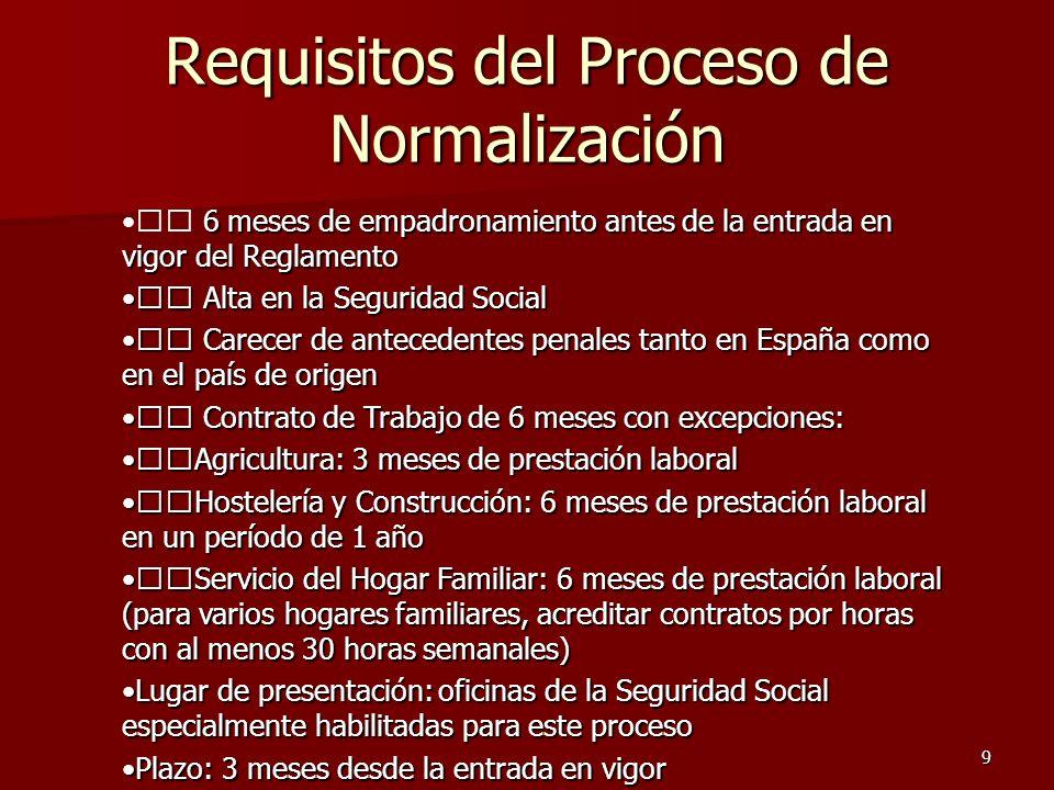 9 Requisitos del Proceso de Normalización 6 meses de empadronamiento antes de la entrada en vigor del Reglamento Alta en la Seguridad Social Alta en l