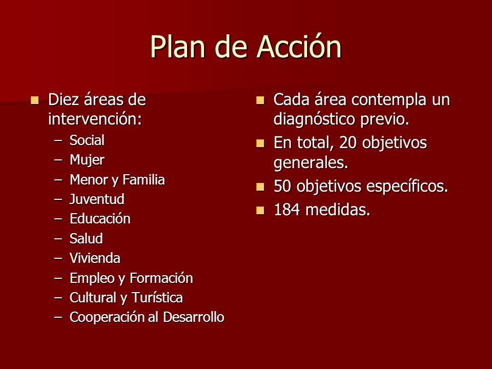 Plan de Acción Diez áreas de intervención: Diez áreas de intervención: –Social –Mujer –Menor y Familia –Juventud –Educación –Salud –Vivienda –Empleo y Formación –Cultural y Turística –Cooperación al Desarrollo Cada área contempla un diagnóstico previo.