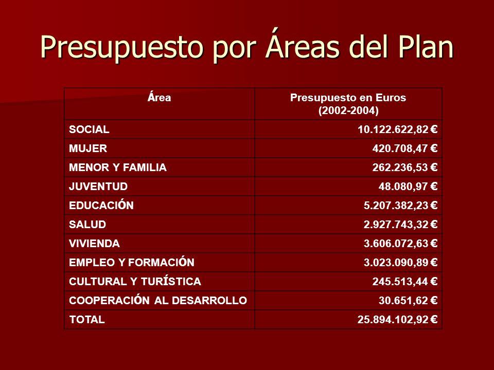 Presupuesto por Áreas del Plan Á rea Presupuesto en Euros (2002-2004) SOCIAL 10.122.622,82 MUJER 420.708,47 MENOR Y FAMILIA 262.236,53 JUVENTUD 48.080,97 EDUCACI Ó N5.207.382,23 SALUD 2.927.743,32 VIVIENDA 3.606.072,63 EMPLEO Y FORMACI Ó N3.023.090,89 CULTURAL Y TUR Í STICA245.513,44 COOPERACI Ó N AL DESARROLLO30.651,62 TOTAL 25.894.102,92