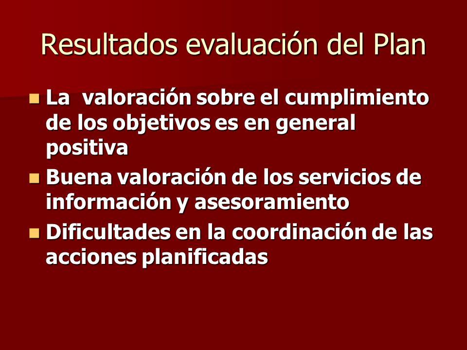 Resultados evaluación del Plan La valoración sobre el cumplimiento de los objetivos es en general positiva La valoración sobre el cumplimiento de los objetivos es en general positiva Buena valoración de los servicios de información y asesoramiento Buena valoración de los servicios de información y asesoramiento Dificultades en la coordinación de las acciones planificadas Dificultades en la coordinación de las acciones planificadas