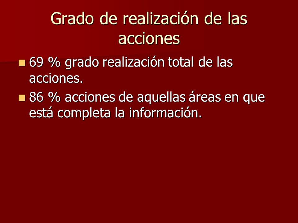 Grado de realización de las acciones 69 % grado realización total de las acciones. 69 % grado realización total de las acciones. 86 % acciones de aque