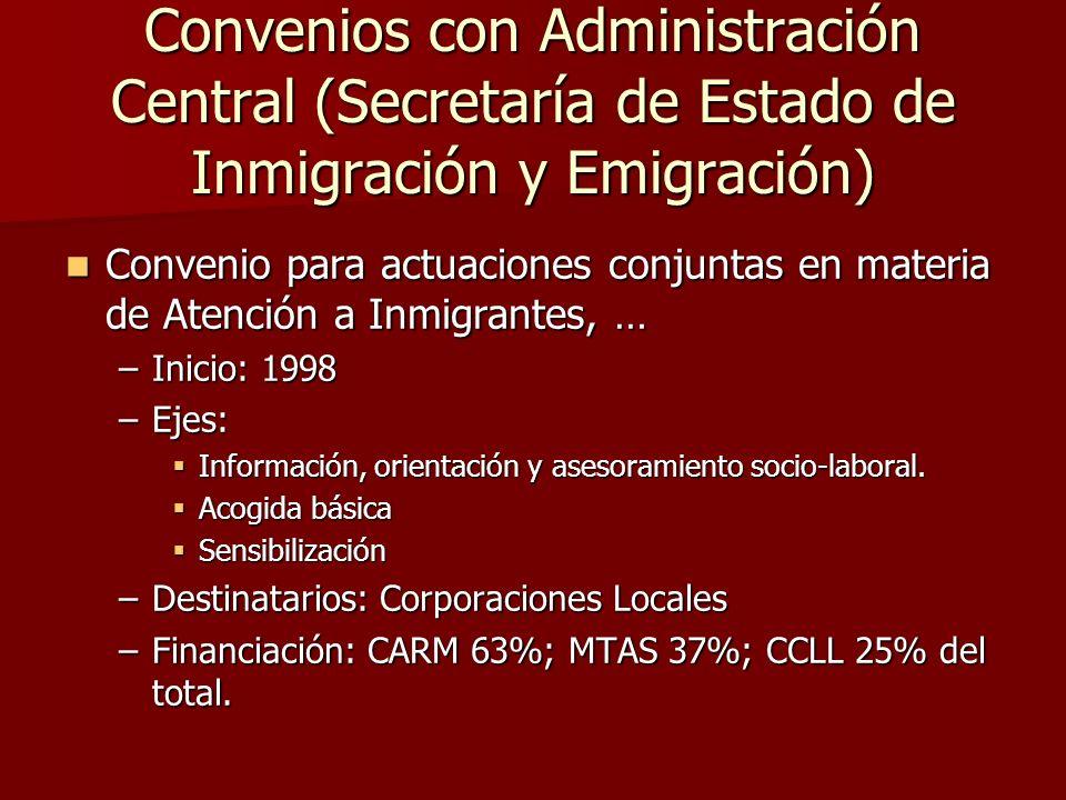 Convenios con Administración Central (Secretaría de Estado de Inmigración y Emigración) Convenio para actuaciones conjuntas en materia de Atención a Inmigrantes, … Convenio para actuaciones conjuntas en materia de Atención a Inmigrantes, … –Inicio: 1998 –Ejes: Información, orientación y asesoramiento socio-laboral.