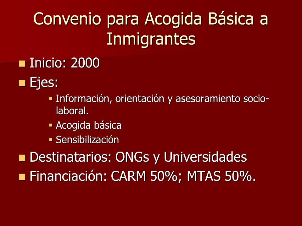 Convenio para Acogida Básica a Inmigrantes Inicio: 2000 Inicio: 2000 Ejes: Ejes: Información, orientación y asesoramiento socio- laboral. Información,