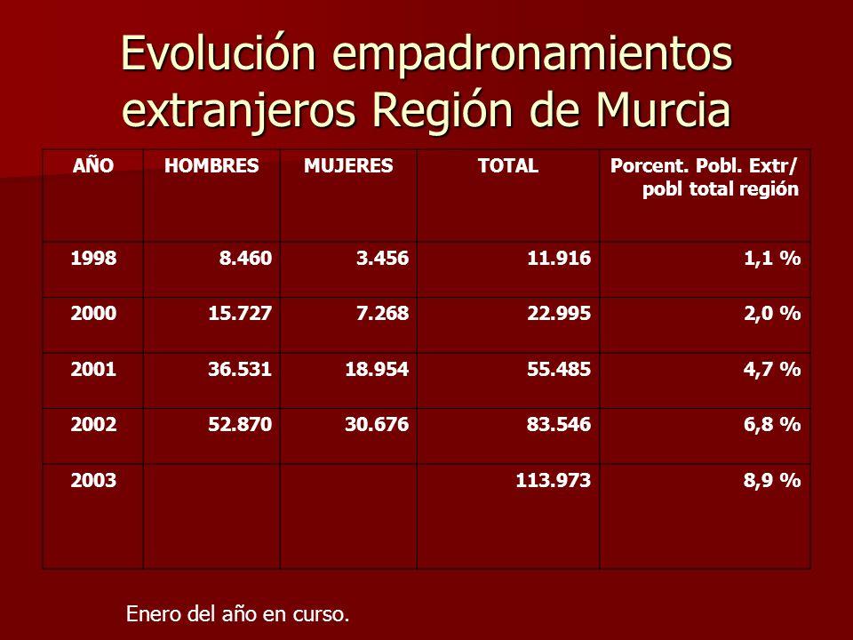 AÑOHOMBRESMUJERESTOTALPorcent. Pobl. Extr/ pobl total región 19988.4603.45611.9161,1 % 200015.7277.26822.9952,0 % 200136.53118.95455.4854,7 % 200252.8