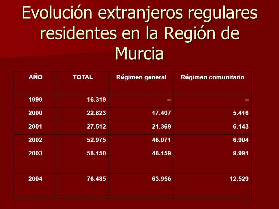 Evolución extranjeros regulares residentes en la Región de Murcia AÑOAÑO TOTAL R é gimen generalR é gimen comunitario 199916.319-- 200022.82317.4075.416 200127.51221.3696.143 200252.97546.0716.904 200358.15048.1599.991 200476.48563.95612.529