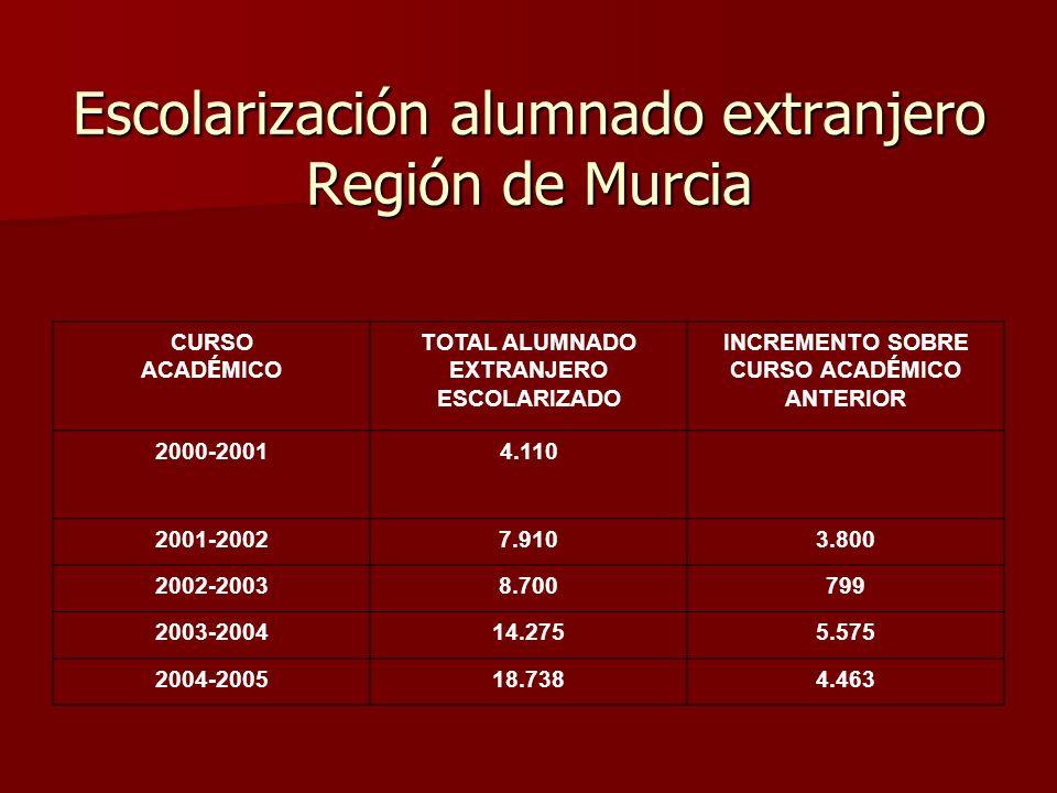 Escolarización alumnado extranjero Región de Murcia CURSO ACAD É MICO TOTAL ALUMNADO EXTRANJERO ESCOLARIZADO INCREMENTO SOBRE CURSO ACAD É MICO ANTERIOR 2000-20014.110 2001-20027.9103.800 2002-20038.700799 2003-200414.2755.575 2004-200518.7384.463
